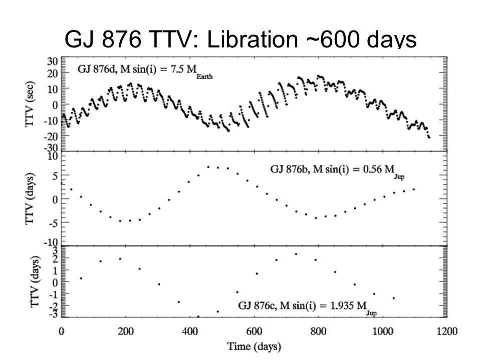 GJ 876 TTV: Libration ~600 days