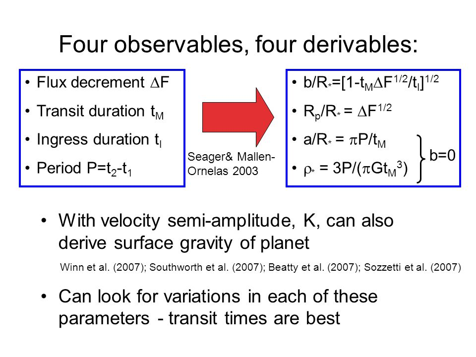 Four observables, four derivables: Flux decrement F Transit duration t M Ingress duration t I Period P=t 2 -t 1 b/R * =[1-t M F 1/2 /t I ] 1/2 R p /R