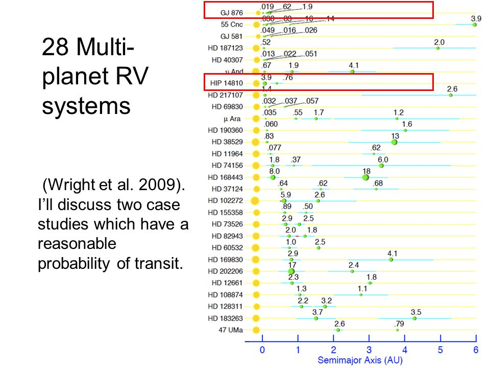 (Wright et al. 2009). Ill discuss two case studies which have a reasonable probability of transit.