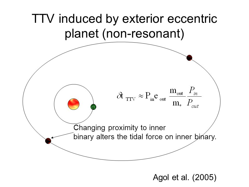Changing proximity to inner binary alters the tidal force on inner binary. TTV induced by exterior eccentric planet (non-resonant) Agol et al. (2005)