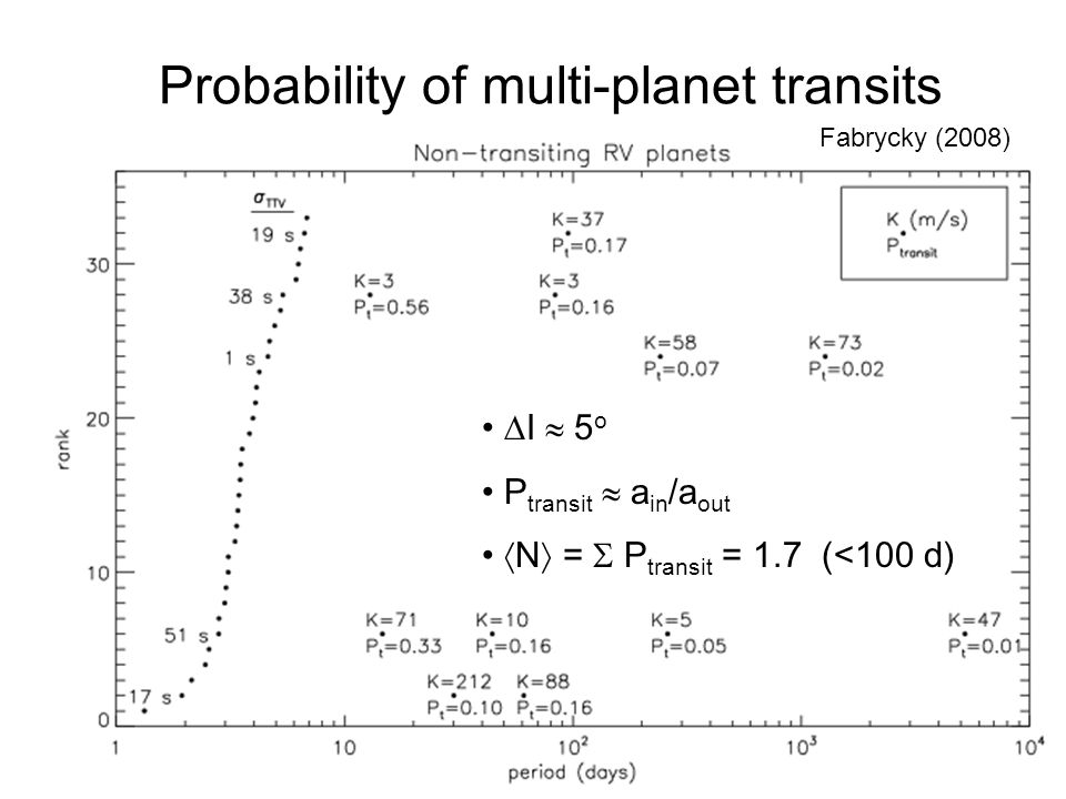 Probability of multi-planet transits Fabrycky (2008) I 5 o P transit a in /a out N = P transit = 1.7 (<100 d)