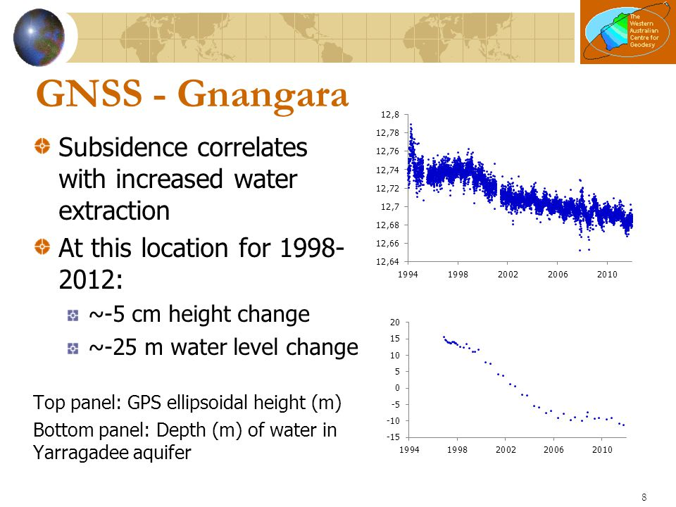 GNSS - Gnangara Subsidence correlates with increased water extraction At this location for 1998- 2012: ~-5 cm height change ~-25 m water level change