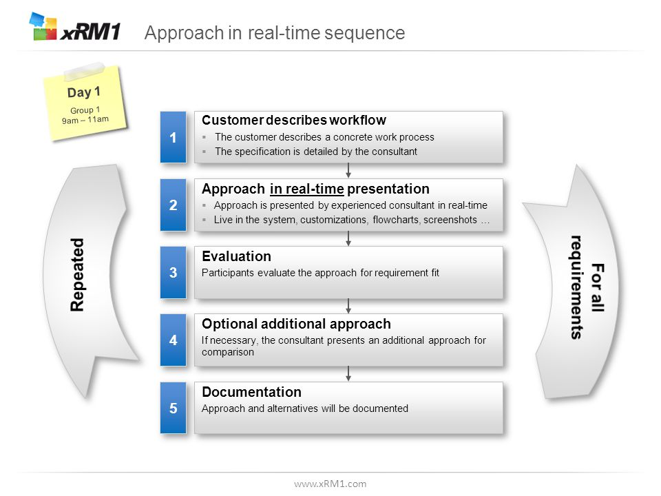www.xRM1.com Approach in real-time sequence Evaluation Participants evaluate the approach for requirement fit Evaluation Participants evaluate the approach for requirement fit 3 3 Approach in real-time presentation Approach is presented by experienced consultant in real-time Live in the system, customizations, flowcharts, screenshots … Approach in real-time presentation Approach is presented by experienced consultant in real-time Live in the system, customizations, flowcharts, screenshots … 2 2 Customer describes workflow The customer describes a concrete work process The specification is detailed by the consultant Customer describes workflow The customer describes a concrete work process The specification is detailed by the consultant 1 1 Optional additional approach If necessary, the consultant presents an additional approach for comparison Optional additional approach If necessary, the consultant presents an additional approach for comparison 4 4 Documentation Approach and alternatives will be documented Documentation Approach and alternatives will be documented 5 5 Day 1 Group 1 9am – 11am