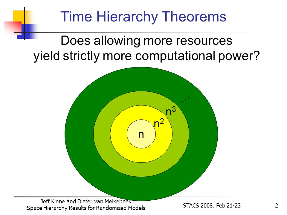 Jeff Kinne and Dieter van Melkebeek Space Hierarchy Results for Randomized Models STACS 2008, Feb 21-232 n n2n2 n3n3 … Time Hierarchy Theorems Does allowing more resources yield strictly more computational power