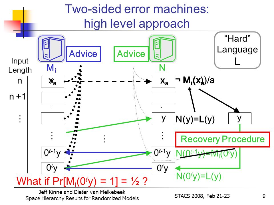 Jeff Kinne and Dieter van Melkebeek Space Hierarchy Results for Randomized Models STACS 2008, Feb 21-239 ¬ M i (x) xx ¬ M i (x a )/axaxa xaxa 0 y Two-sided error machines: high level approach MiMi N n n +1 … y 0 y 0 -1 y N(0 y)=L(y) N(0 -1 y)=M i (0 y) y N(y)=L(y) …… Input Length Hard Language L What if Pr[M i (0 y) = 1] = ½ .