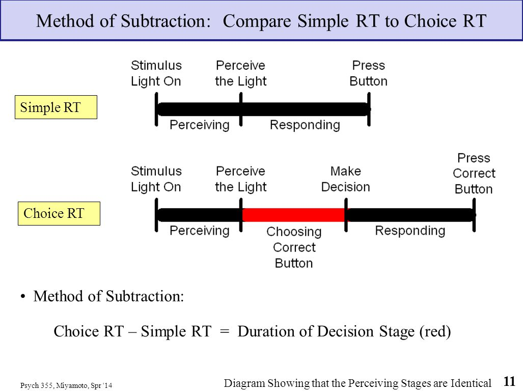 Method of Subtraction: Compare Simple RT to Choice RT Method of Subtraction: Choice RT – Simple RT = Duration of Decision Stage (red) Psych 355, Miyam