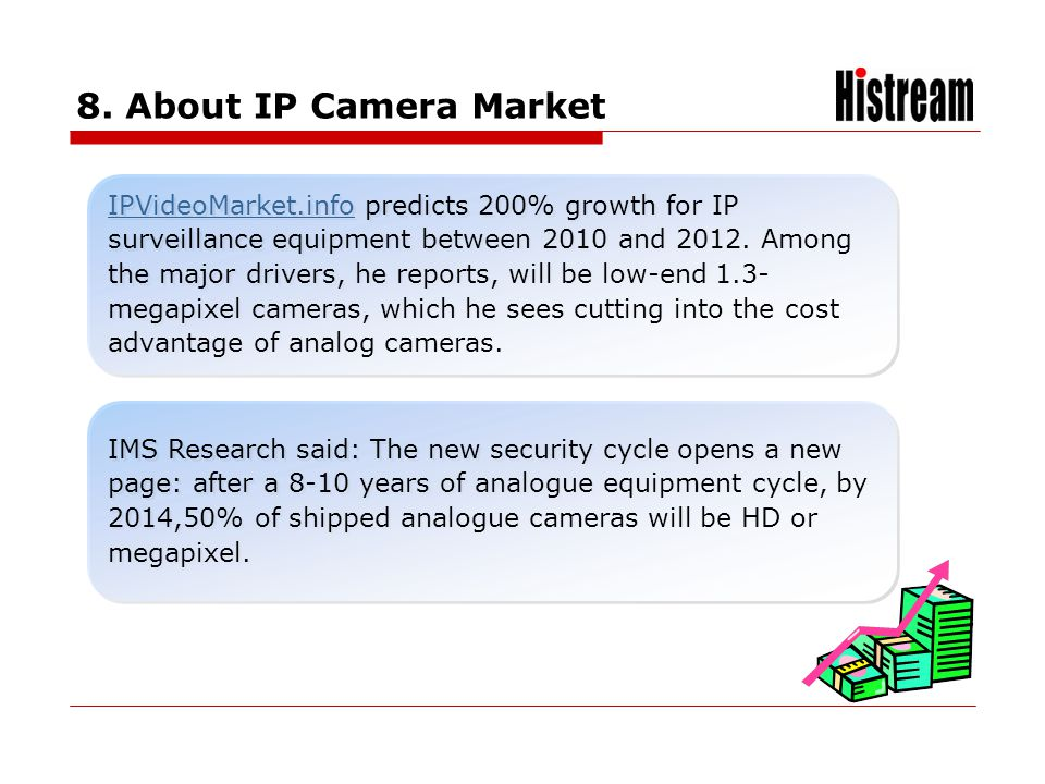 www.histrea.cn 8. About IP Camera Market IPVideoMarket.infoIPVideoMarket.info predicts 200% growth for IP surveillance equipment between 2010 and 2012