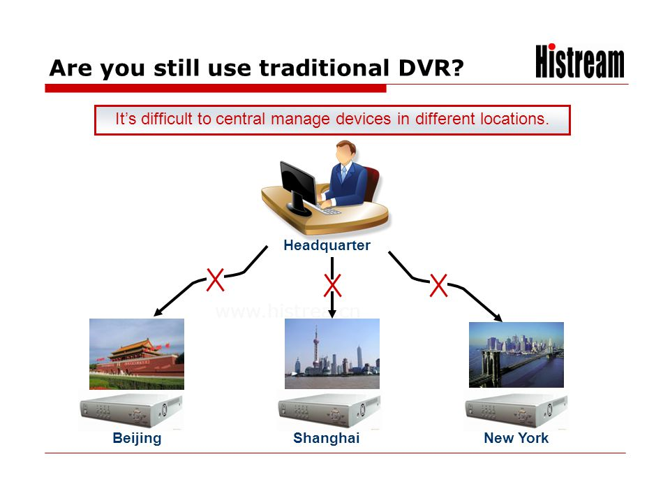www.histrea.cn Are you still use traditional DVR? Its difficult to central manage devices in different locations. BeijingShanghaiNew York Headquarter