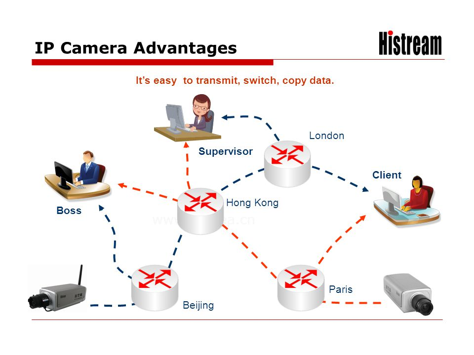 www.histrea.cn IP Camera Advantages Its easy to transmit, switch, copy data. Beijing Paris London Hong Kong Client Boss Supervisor