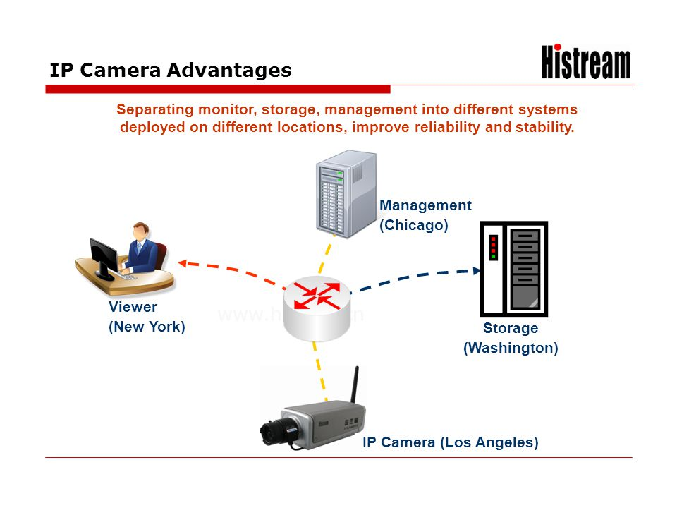 www.histrea.cn Separating monitor, storage, management into different systems deployed on different locations, improve reliability and stability. IP C