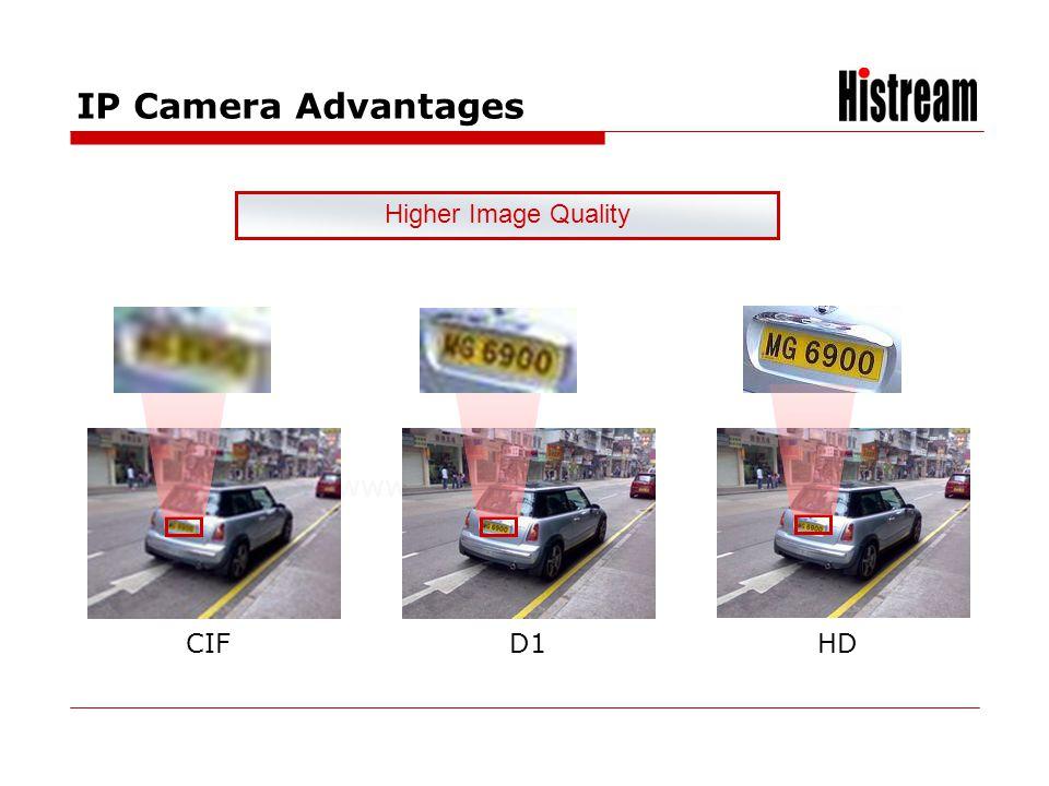 www.histrea.cn CIFD1HD Higher Image Quality IP Camera Advantages