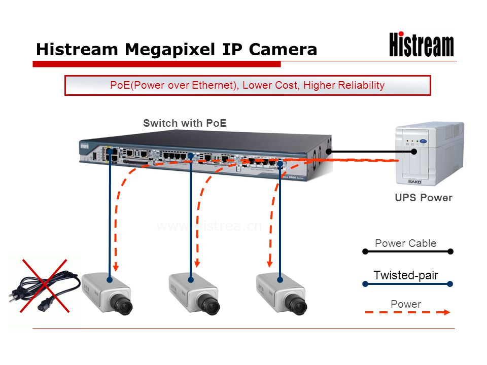 www.histrea.cn UPS Power Switch with PoE Power Cable Twisted-pair Power PoE(Power over Ethernet), Lower Cost, Higher Reliability Histream Megapixel IP
