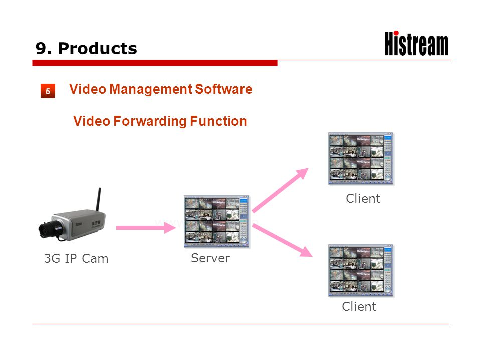 www.histrea.cn 3G IP Cam 5 Video Management Software 9. Products Video Forwarding Function Server Client