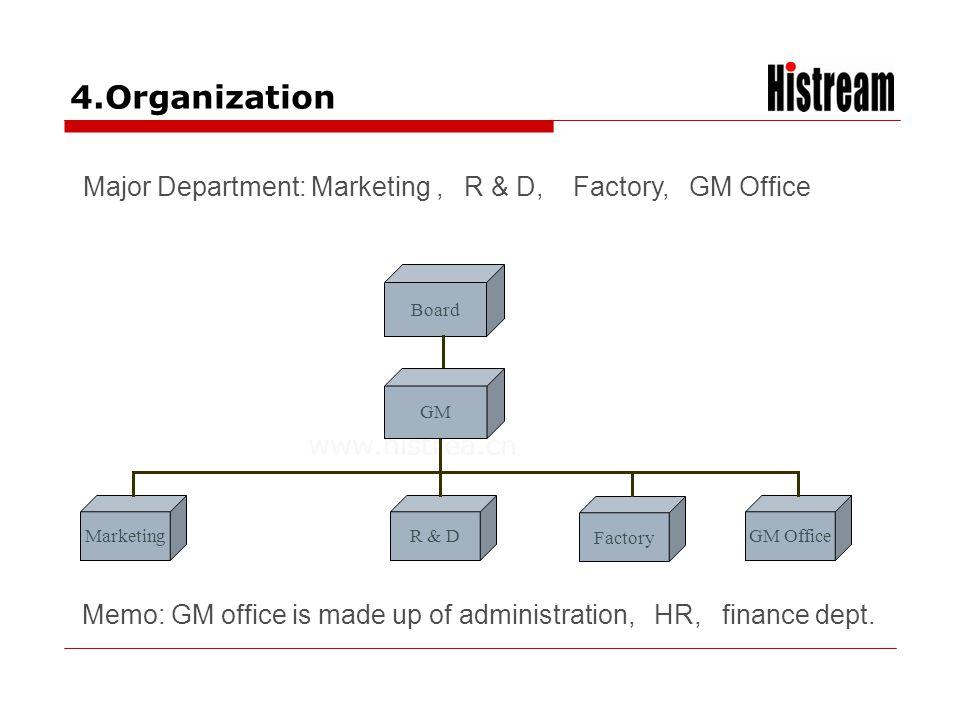 www.histrea.cn Board GM MarketingR & D Factory GM Office 4.Organization Major Department: Marketing, R & D, Factory, GM Office Memo: GM office is made