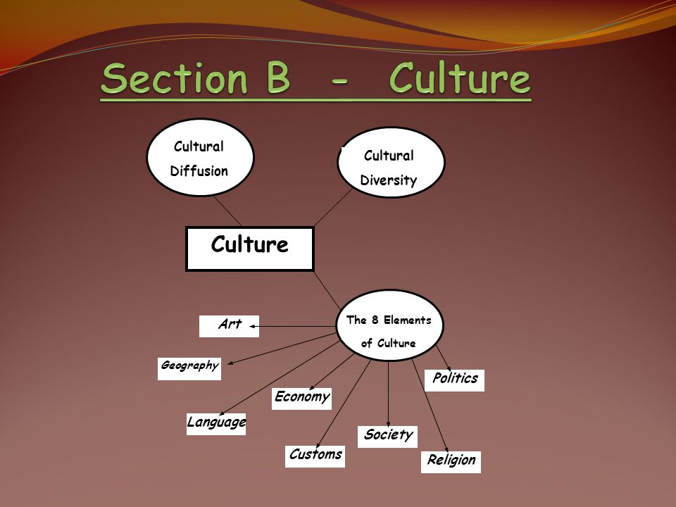 Culture Cultural Diversity Cultural Diffusion The 8 Elements of Culture Art Geography Language Economy Society Religion Politics Customs