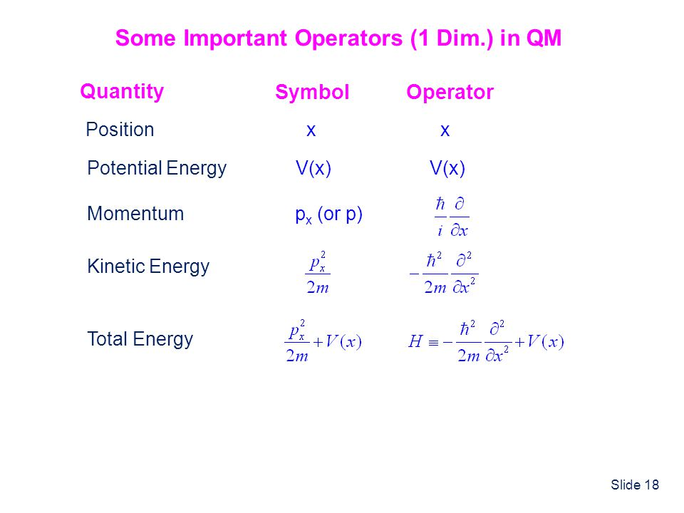 Slide 18 Some Important Operators (1 Dim.) in QM Quantity SymbolOperator Positionxx Potential EnergyV(x) Momentump x (or p) Kinetic Energy Total Energ