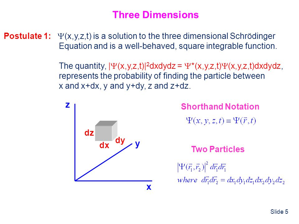 Slide 5 x y z dx dy dz Three Dimensions Postulate 1: (x,y,z,t) is a solution to the three dimensional Schrödinger Equation and is a well-behaved, squa