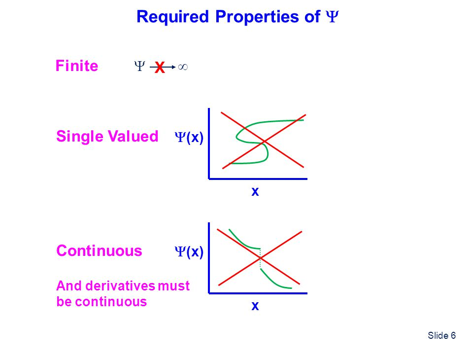 Slide 6 Required Properties of Finite X Single Valued x (x) Continuous x (x) And derivatives must be continuous