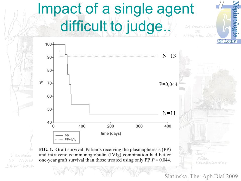Impact of a single agent difficult to judge.. Slatinska, Ther Aph Dial 2009 N=13 N=11 P=0,044