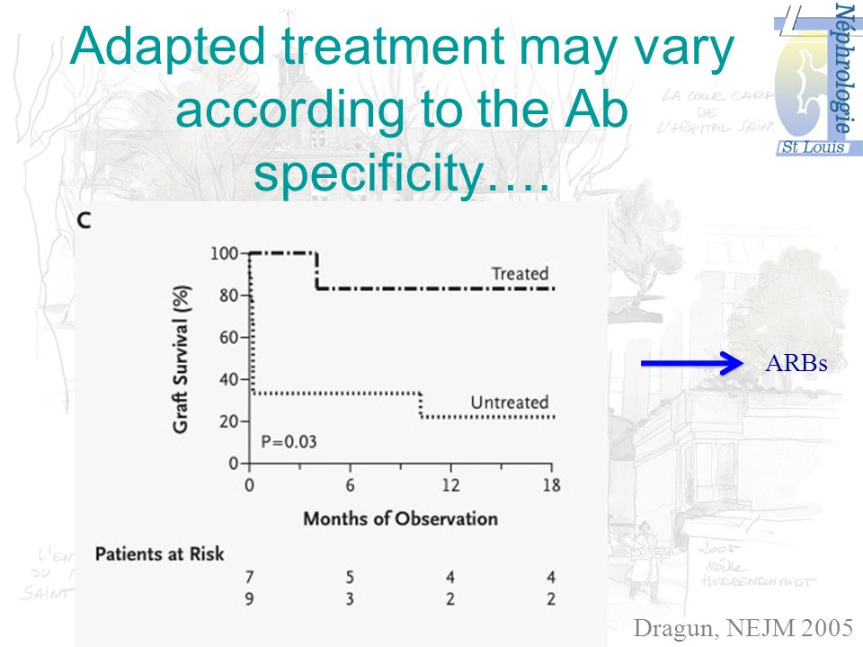 Adapted treatment may vary according to the Ab specificity…. Dragun, NEJM 2005 ARBs
