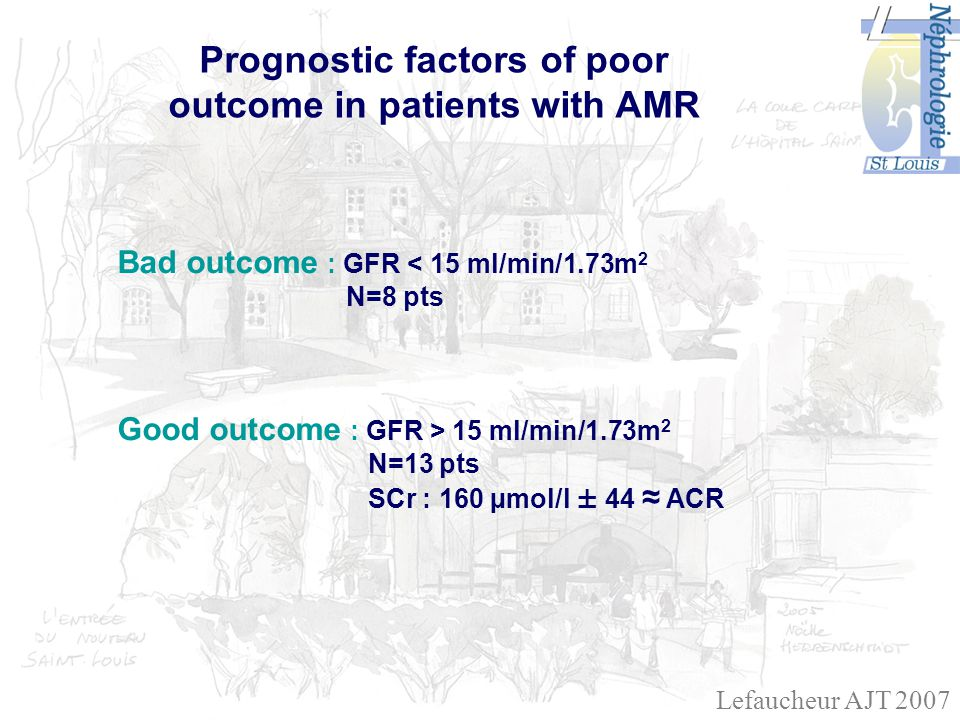 Prognostic factors of poor outcome in patients with AMR Bad outcome : GFR < 15 ml/min/1.73m 2 N=8 pts Good outcome : GFR > 15 ml/min/1.73m 2 N=13 pts SCr : 160 µmol/l ± 44 ACR Lefaucheur AJT 2007