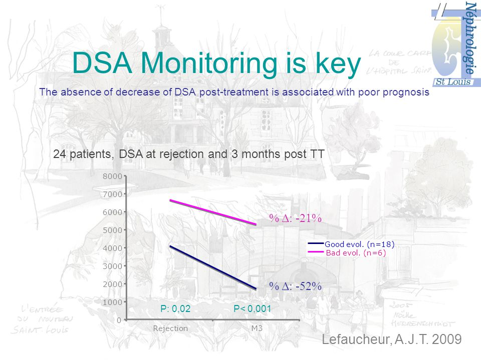 DSA Monitoring is key The absence of decrease of DSA post-treatment is associated with poor prognosis 24 patients, DSA at rejection and 3 months post TT 8000 Good evol.