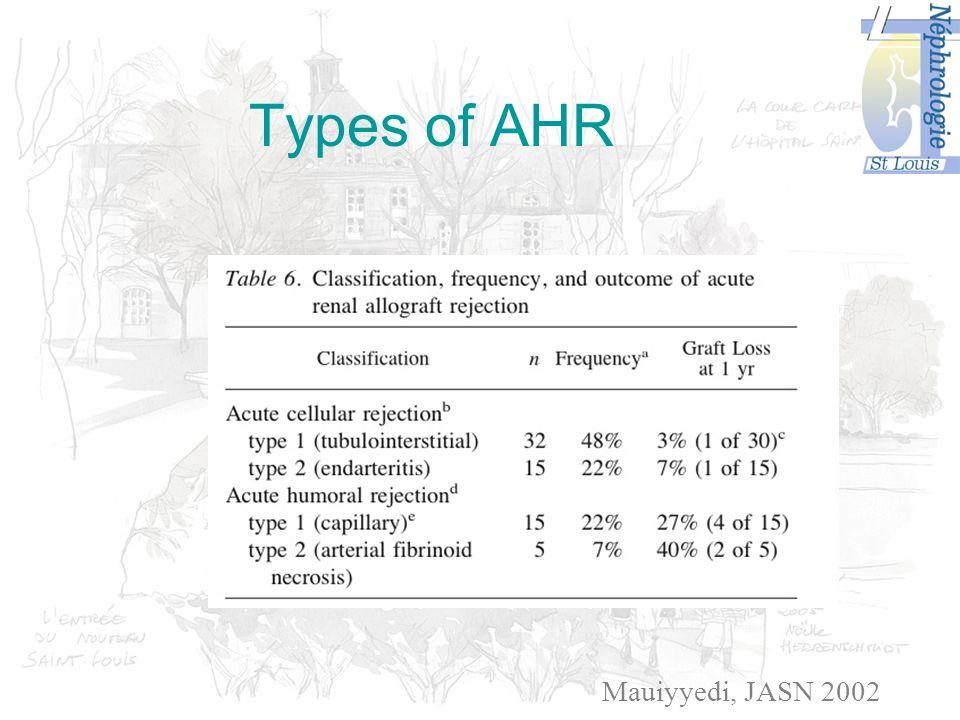 Types of AHR Mauiyyedi, JASN 2002