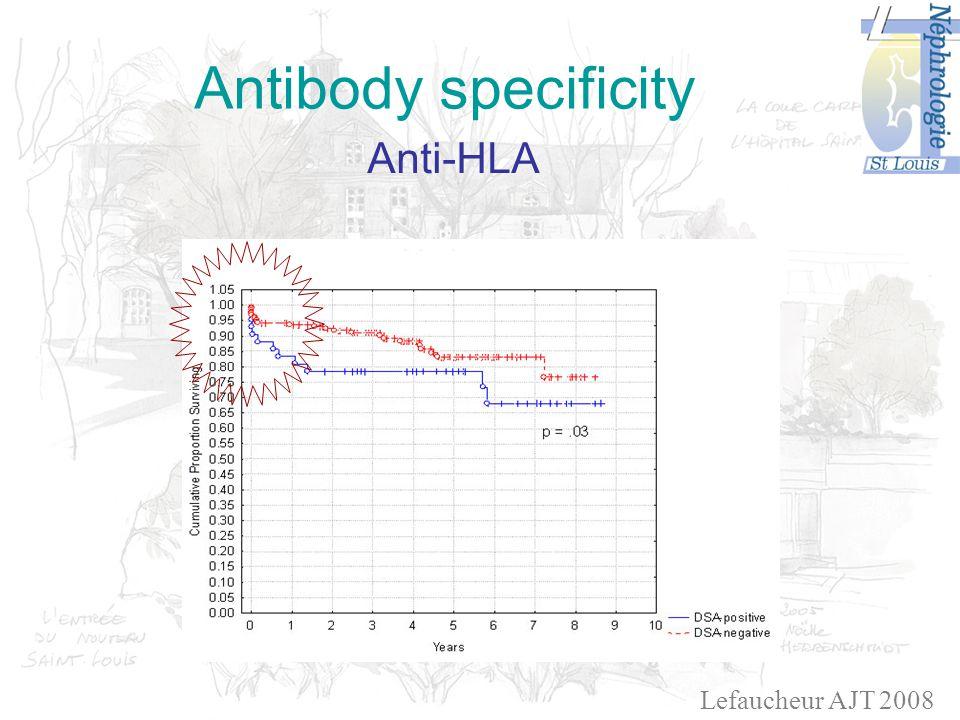 Antibody specificity Anti-HLA Lefaucheur AJT 2008