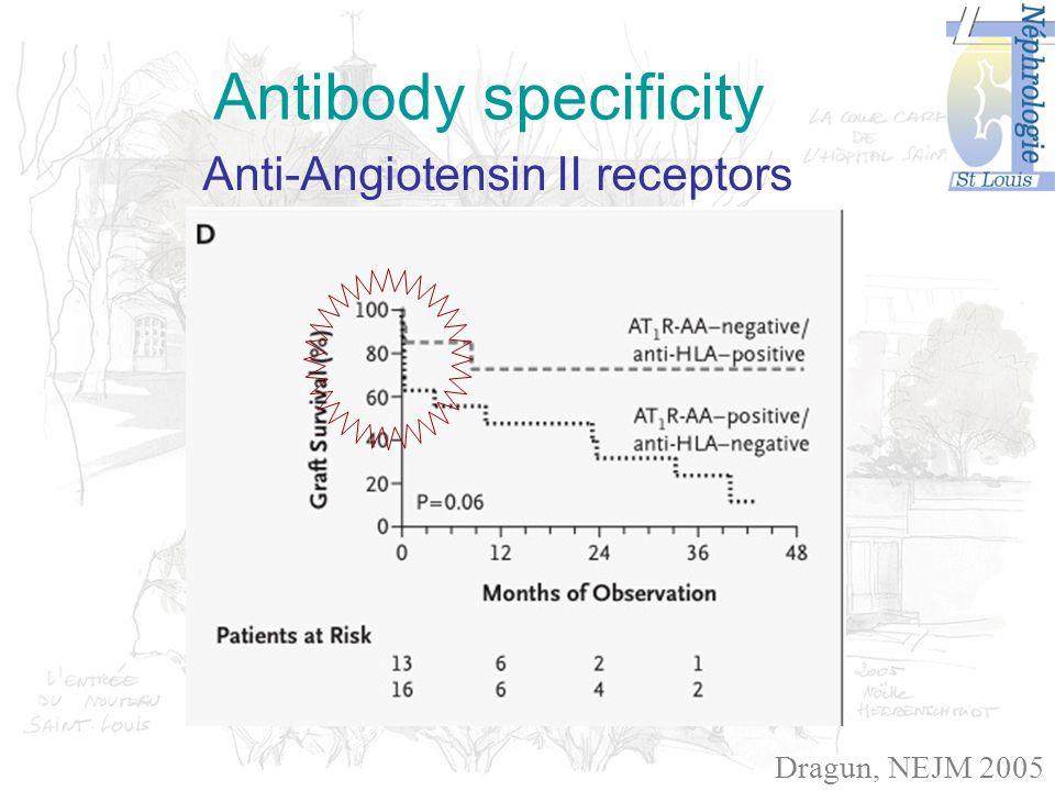 Antibody specificity Anti-Angiotensin II receptors Dragun, NEJM 2005