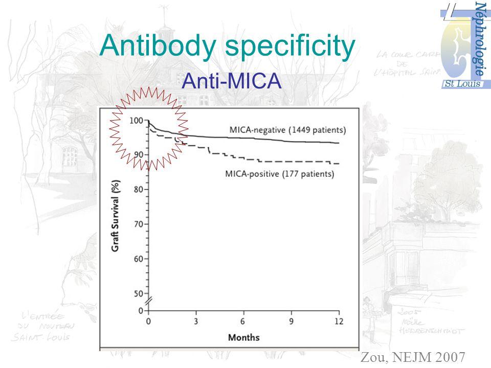 Antibody specificity Anti-MICA Zou, NEJM 2007