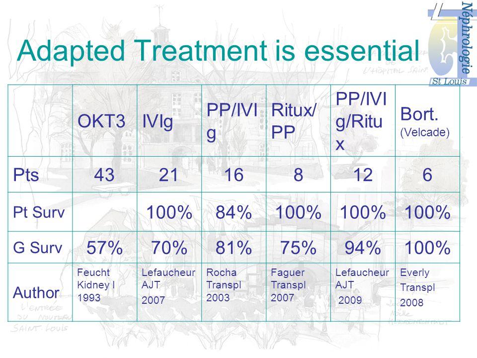 Adapted Treatment is essential OKT3IVIg PP/IVI g Ritux/ PP PP/IVI g/Ritu x Bort.