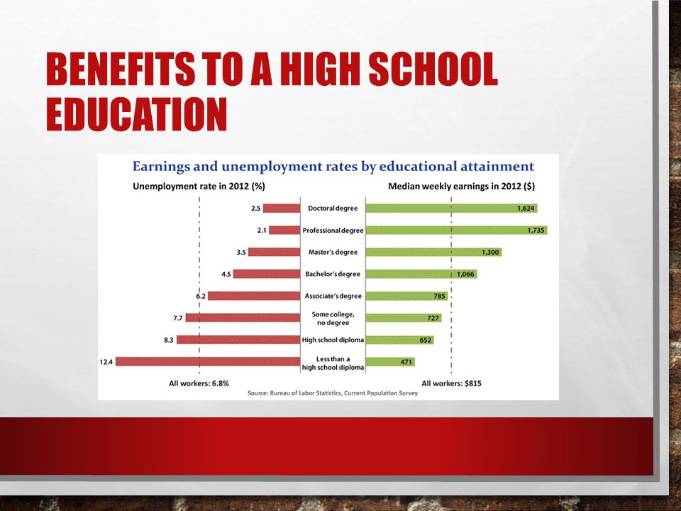 BENEFITS TO A HIGH SCHOOL EDUCATION