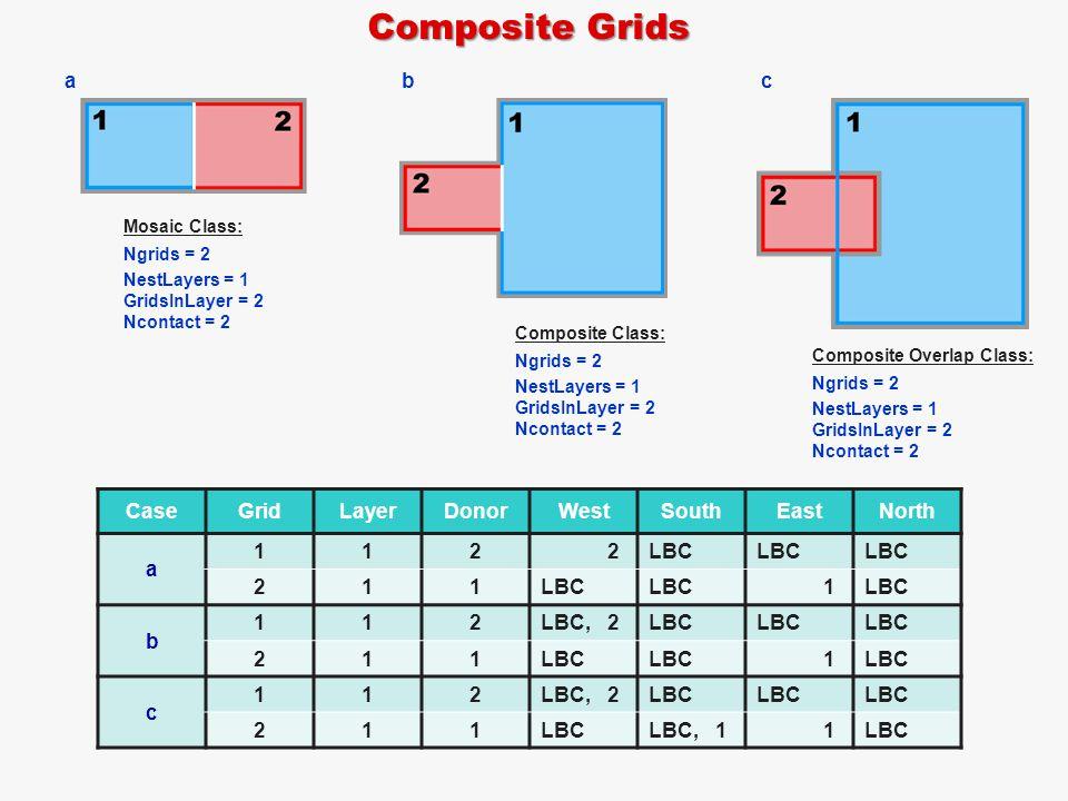 Composite Grids CaseGridLayerDonorWestSouthEastNorth a 1122LBC 211 1 b 112LBC,2LBC 211 1 c 112LBC,2LBC 211 LBC,11LBC Mosaic Class: Ngrids = 2 NestLayers = 1 GridsInLayer = 2 Ncontact = 2 Composite Class: Ngrids = 2 NestLayers = 1 GridsInLayer = 2 Ncontact = 2 Composite Overlap Class: Ngrids = 2 NestLayers = 1 GridsInLayer = 2 Ncontact = 2 abc