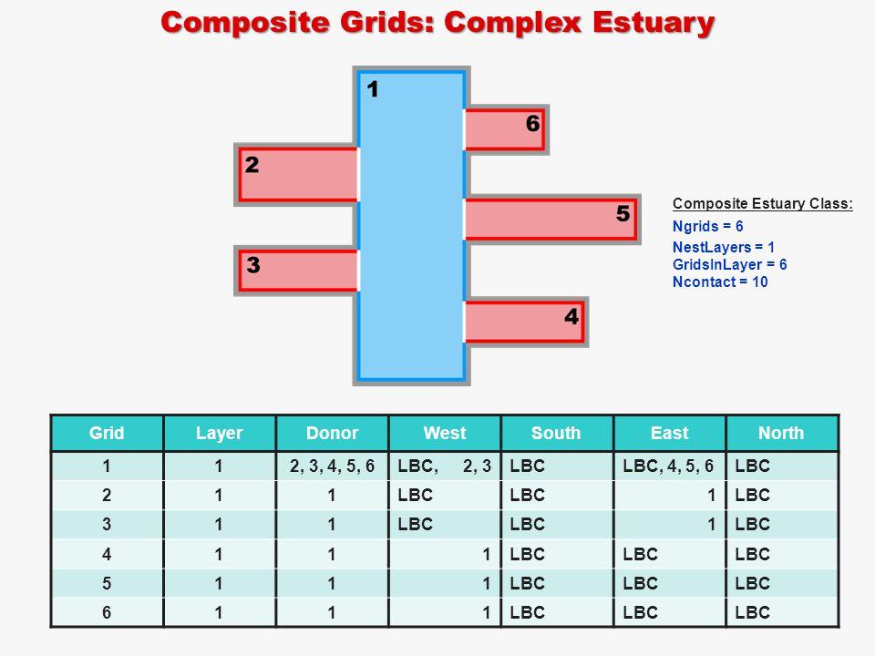 Composite Grids: Complex Estuary GridLayerDonorWestSouthEastNorth 112, 3, 4, 5, 6LBC, 2, 3LBCLBC, 4, 5, 6LBC 211 1 311 1 4111 5111 6111 Composite Estuary Class: Ngrids = 6 NestLayers = 1 GridsInLayer = 6 Ncontact = 10