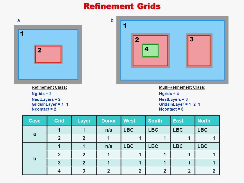 Refinement Grids CaseGridLayerDonorWestSouthEastNorth a 11n/aLBC 2211111 b 11n/aLBC 2211111 3211111 4322222 Refinement Class: Ngrids = 2 NestLayers = 2 GridsInLayer = 1 1 Ncontact = 2 Multi-Refinement Class: Ngrids = 4 NestLayers = 3 GridsInLayer = 1 2 1 Ncontact = 6 a b