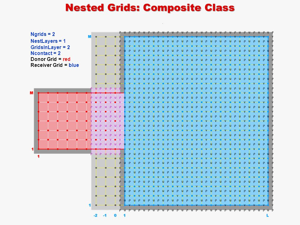 Nested Grids: Composite Class Ngrids = 2 NestLayers = 1 GridsInLayer = 2 Ncontact = 2 Donor Grid = red Receiver Grid = blue