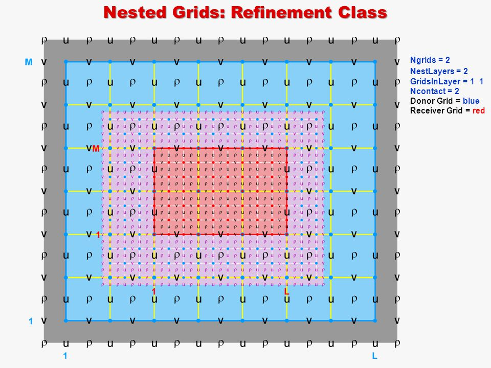 Nested Grids: Refinement Class Ngrids = 2 NestLayers = 2 GridsInLayer = 1 1 Ncontact = 2 Donor Grid = blue Receiver Grid = red