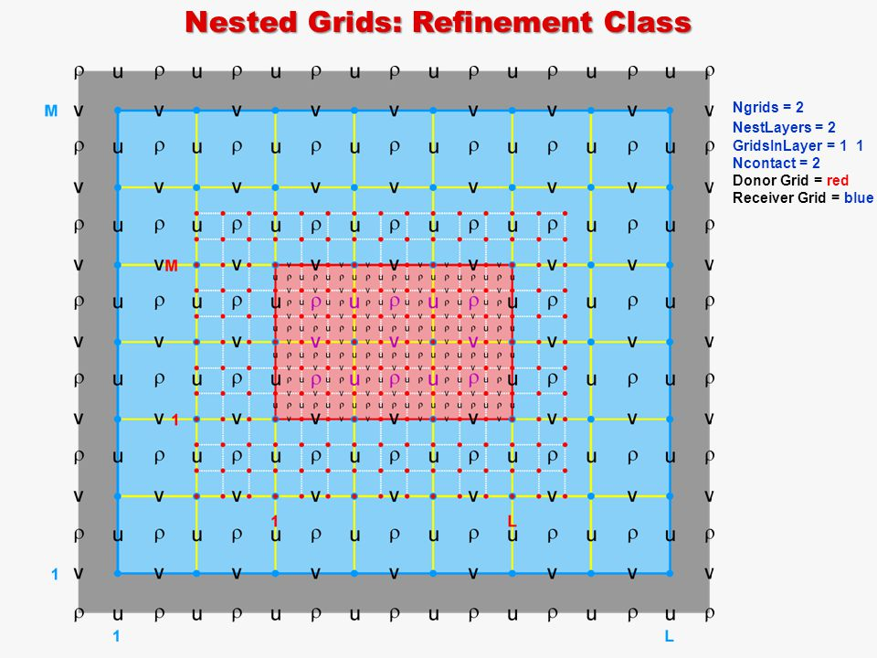 Nested Grids: Refinement Class Ngrids = 2 NestLayers = 2 GridsInLayer = 1 1 Ncontact = 2 Donor Grid = red Receiver Grid = blue
