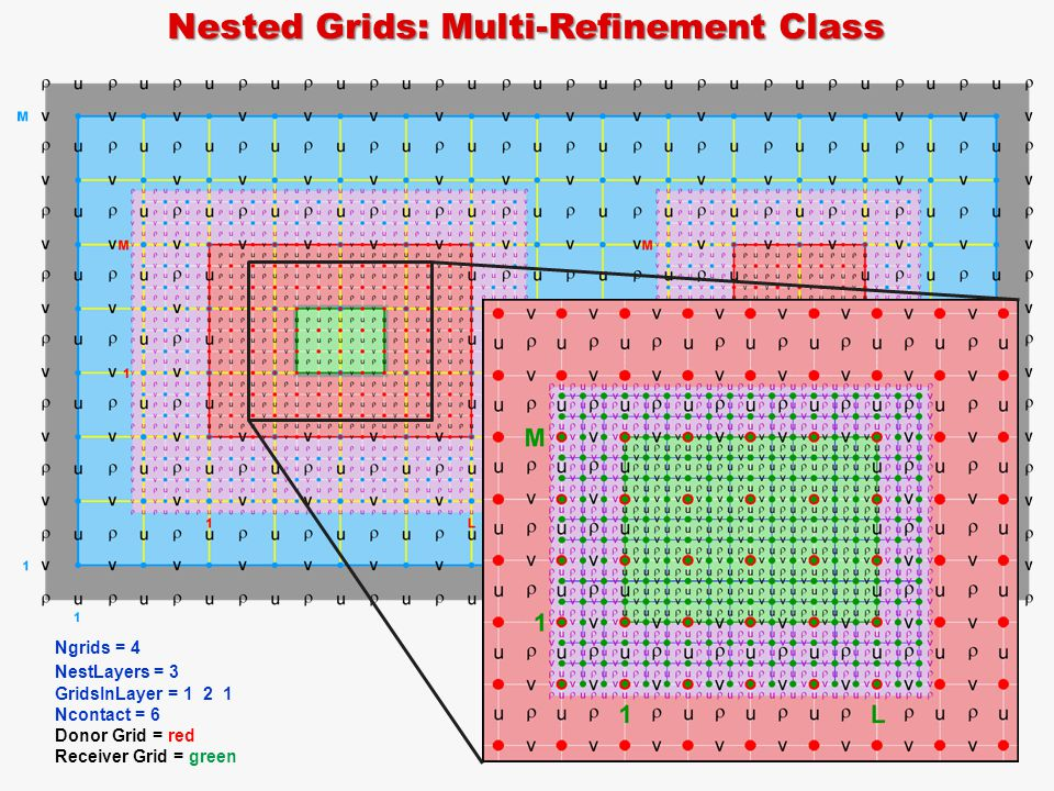 Nested Grids: Multi-Refinement Class Ngrids = 4 NestLayers = 3 GridsInLayer = 1 2 1 Ncontact = 6 Donor Grid = blue Receiver Grid = red Ngrids = 4 NestLayers = 3 GridsInLayer = 1 2 1 Ncontact = 6 Donor Grid = red Receiver Grid = green