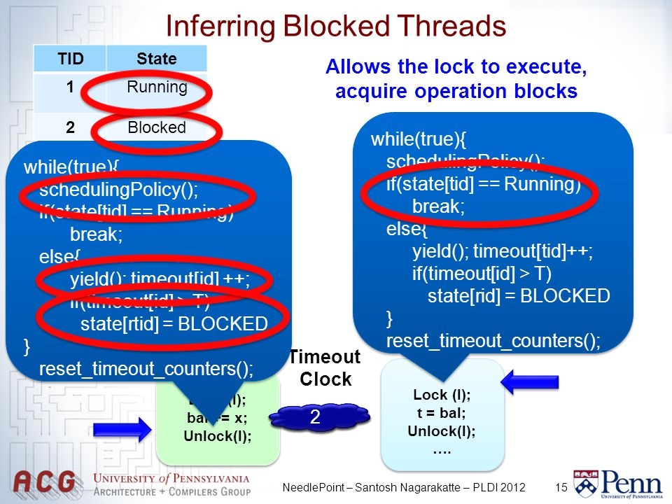 15 TIDState 1Running 2Ready TIDState 1Ready 2Running NeedlePoint – Santosh Nagarakatte – PLDI 2012 Inferring Blocked Threads … Lock (l); bal += x; Unlock(l); … Lock (l); bal += x; Unlock(l); Lock (l); t = bal; Unlock(l); ….