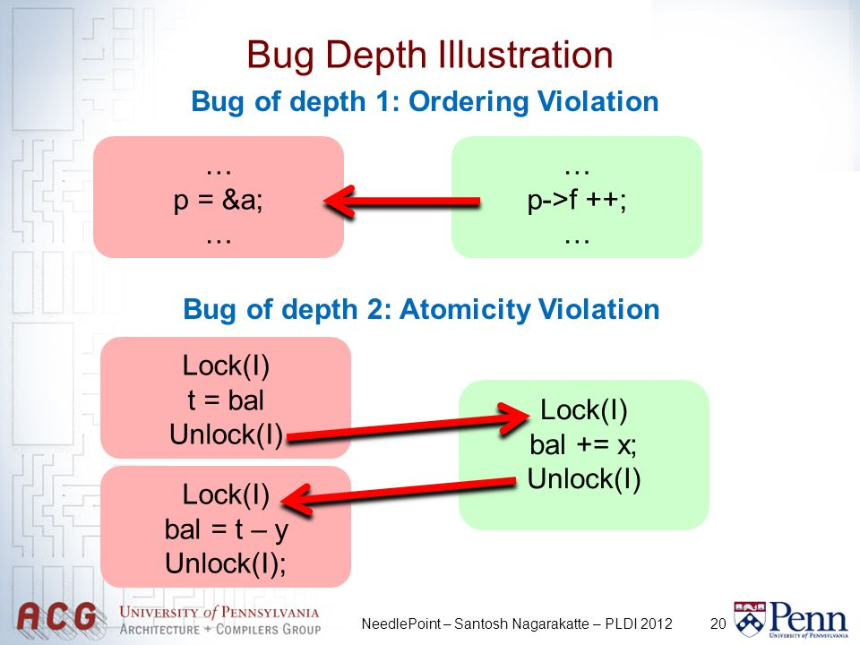 20 Bug Depth Illustration NeedlePoint – Santosh Nagarakatte – PLDI 2012 … p = &a; … p->f ++; … Bug of depth 1: Ordering Violation Bug of depth 2: Atomicity Violation Lock(I) t = bal Unlock(I) Lock(I) bal += x; Unlock(I) Lock(I) bal = t – y Unlock(I);