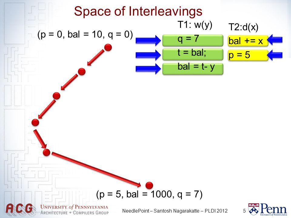 5NeedlePoint – Santosh Nagarakatte – PLDI 2012 Space of Interleavings (p = 0, bal = 10, q = 0) (p = 5, bal = 1000, q = 7) T1: w(y) q = 7 t = bal; bal = t- y T2:d(x) bal += x p = 5