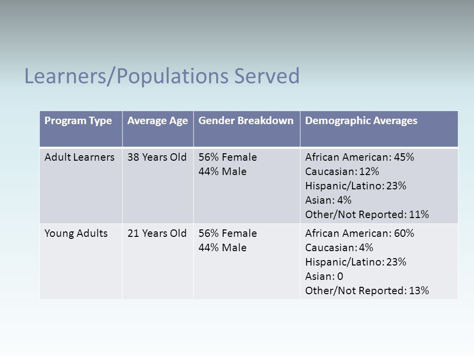 Learners/Populations Served Program TypeAverage AgeGender BreakdownDemographic Averages Adult Learners38 Years Old56% Female 44% Male African American: 45% Caucasian: 12% Hispanic/Latino: 23% Asian: 4% Other/Not Reported: 11% Young Adults21 Years Old56% Female 44% Male African American: 60% Caucasian: 4% Hispanic/Latino: 23% Asian: 0 Other/Not Reported: 13%