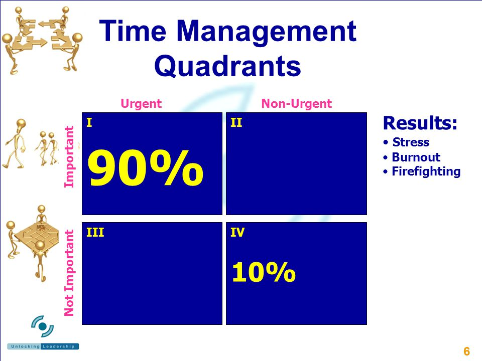 66 Time Management Quadrants UrgentNon-Urgent Important III Not Important IV III 10% 90% Results: Stress Burnout Firefighting