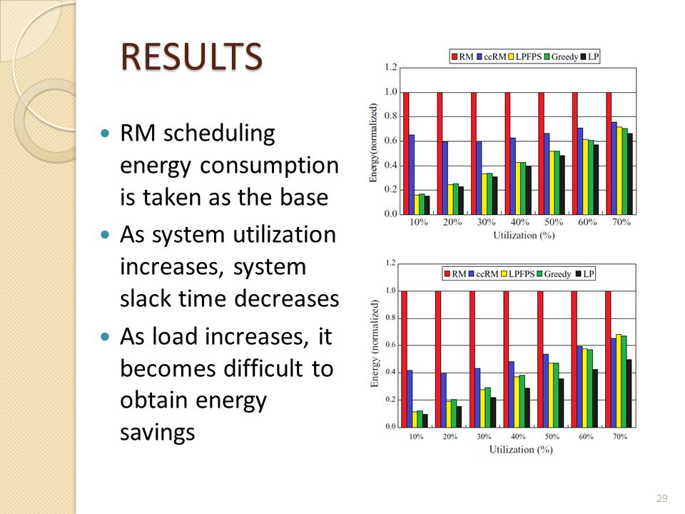 RM scheduling energy consumption is taken as the base As system utilization increases, system slack time decreases As load increases, it becomes diffi