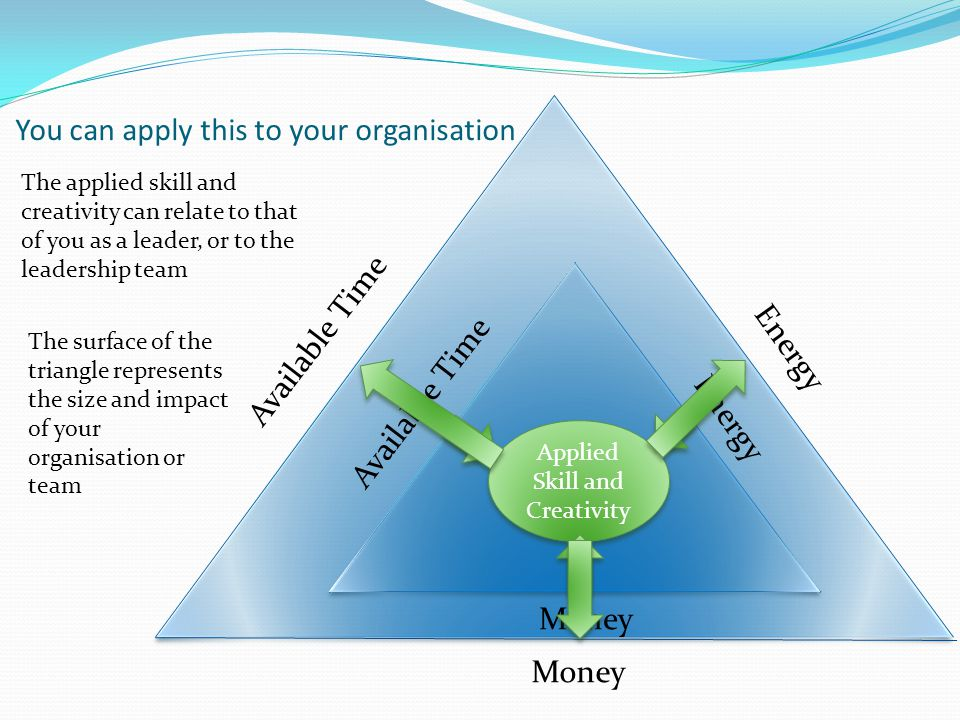 Available Time Energy Money You can apply this to your organisation Available Time Energy Money Applied Skill and Creativity The applied skill and creativity can relate to that of you as a leader, or to the leadership team The surface of the triangle represents the size and impact of your organisation or team