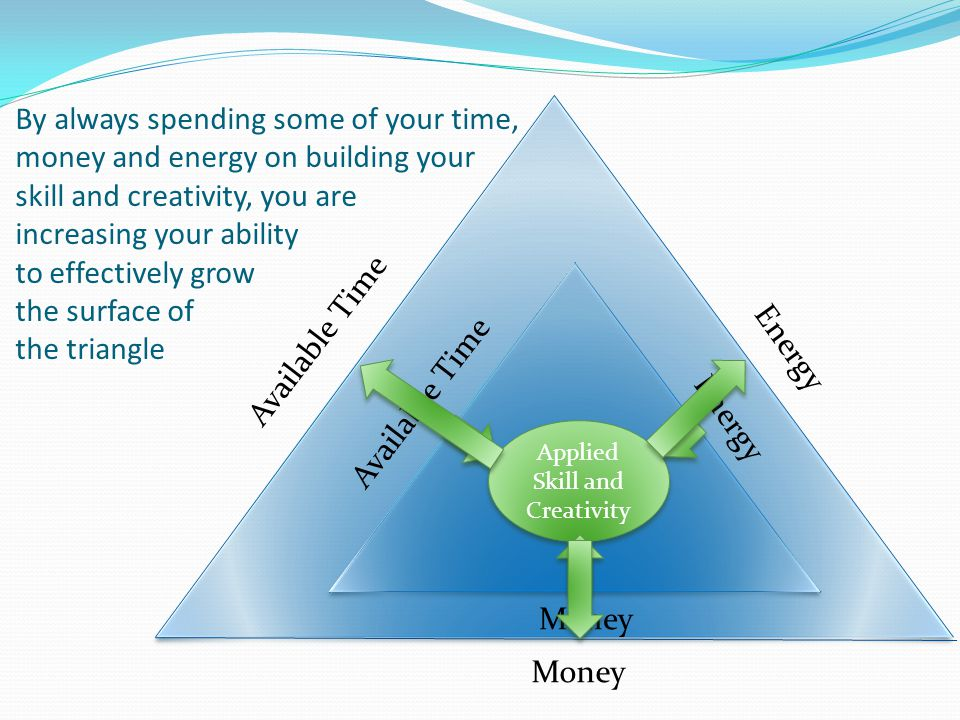Available Time Energy Money By always spending some of your time, money and energy on building your skill and creativity, you are increasing your abil
