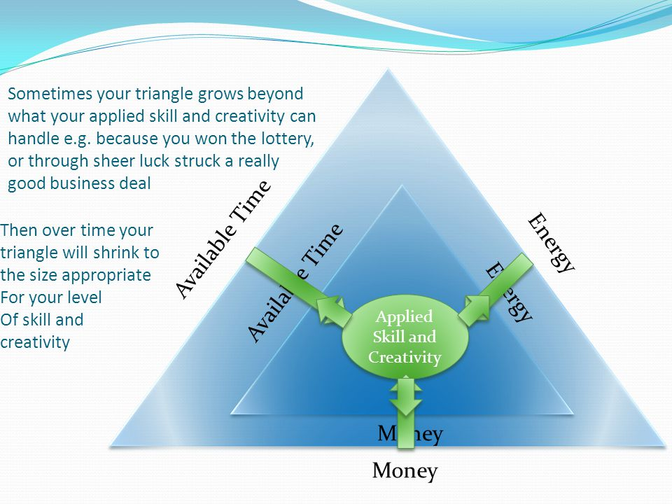 Available Time Energy Money Sometimes your triangle grows beyond what your applied skill and creativity can handle e.g. because you won the lottery, o