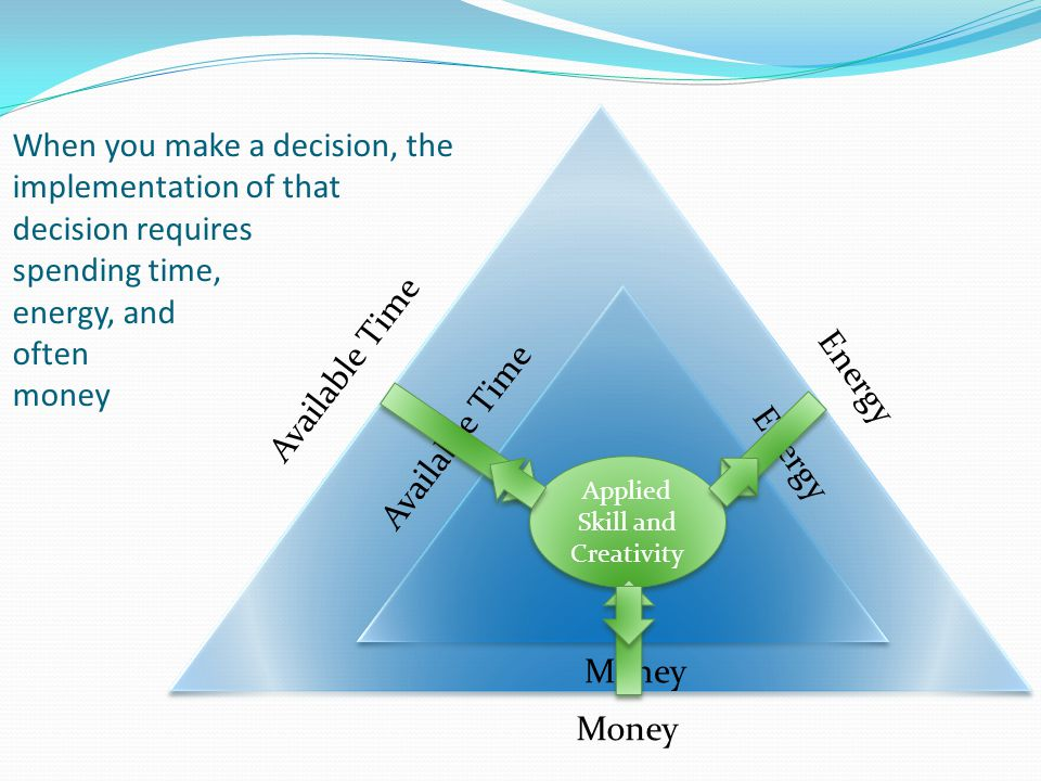 Available Time Energy Money When you make a decision, the implementation of that decision requires spending time, energy, and often money Available Time Energy Money Applied Skill and Creativity
