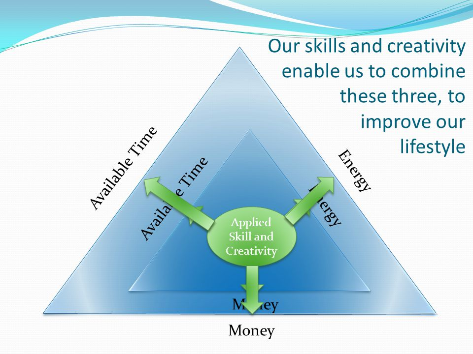 Available Time Energy Money Our skills and creativity enable us to combine these three, to improve our lifestyle Available Time Energy Money Applied S